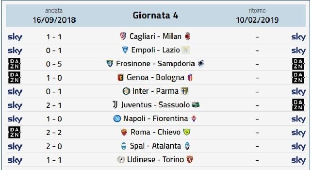 Calendario Prossimo Turno Serie A.Prossimo Turno Serie A Si Gioca Da Giovedi A Domenica Date