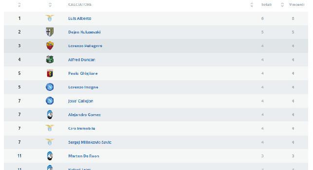 Serie A Classifica Assist Luis Alberto Comanda Callejon E Insigne Al Terzo Posto Foto