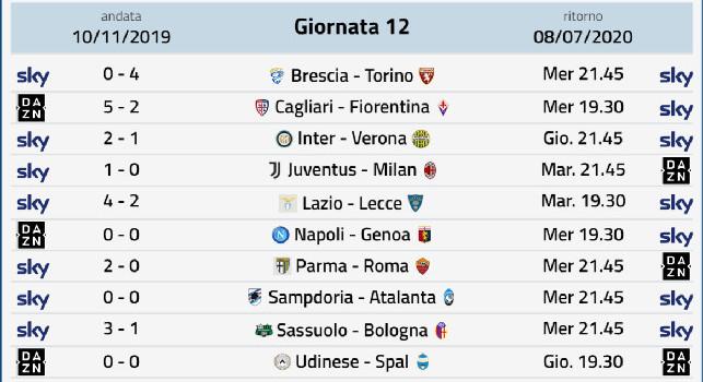 Diretta Diretta Gol Serie A Risultati Live Della 31 Deg Giornata Spal Udinese 0 0 Calcio Addict