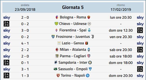 Calendario Serie A, 5a Giornata ritorno