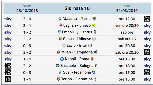 Calendario Serie A, 29 Giornata