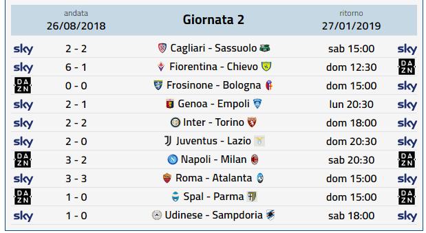 Prossimo Turno Serie A Le Partite Della Ventunesima Giornata Di Campionato