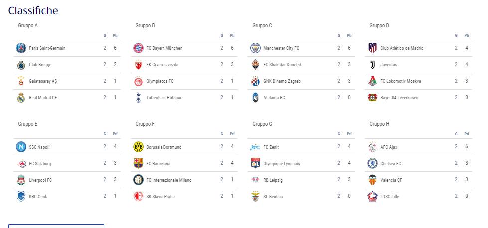 Classifiche Champions League Gironi