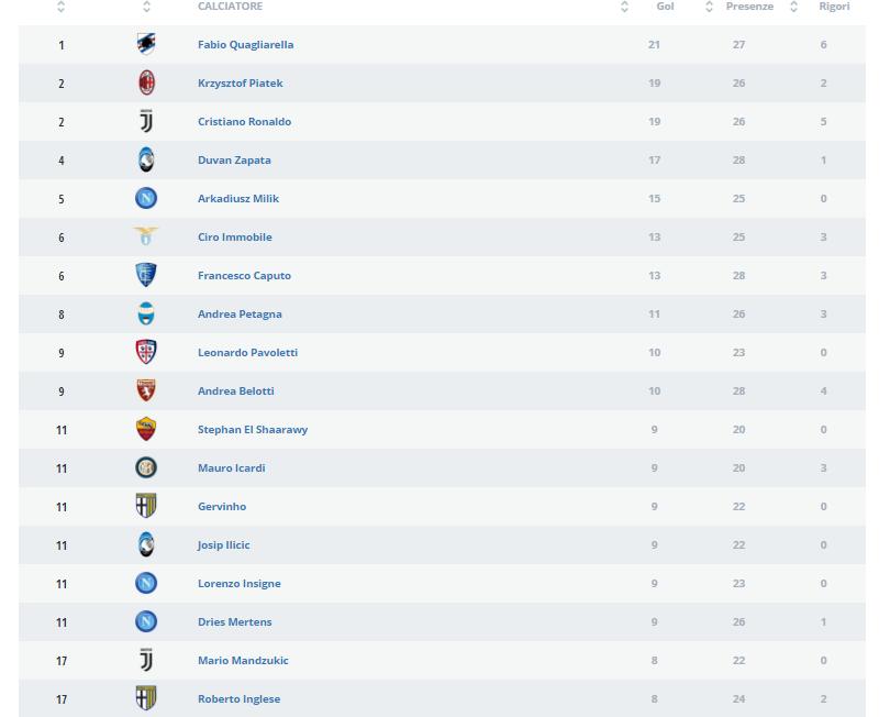 Classifica marcatori Serie A