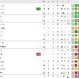 Fabian trascina il Napoli, gli azzurri salgono a 28 punti: la Juventus resta potenzialmente a +6 [FOTO CLASSIFICA]