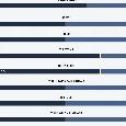 Dominio Napoli al San Paolo, ma è solo 2-0 all'intervallo: le statistiche [GRAFICO]