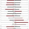 Il Napoli soffre ma vince meritatamente, i numeri lo testimoniano: azzurri meglio per tiri e possesso palla [STATISTICHE]