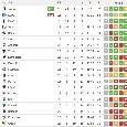 La Juve ammazza il campionato: +16 sul Napoli, la classifica aggiornata [FOTO]