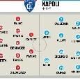 Tuttosport, le probabili formazioni di Empoli-Napoli: Verdi-Milik la coppia d'attacco, tornano Zielinski e Malcuit [GRAFICO]
