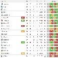 Il Napoli scivola a -18 dalla Juve, +7 sull'Inter: i bianconeri possono vincere lo scudetto già domenica [CLASSIFICA]