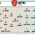 Arsenal-Napoli, le probabili formazioni di Tuttosport: fuori Milik! Out anche Aubameyang e Ozil [FOTO]