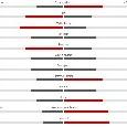 Bologna-Napoli 2-0: azzurri padroni del campo nonostante il risultato, gli emiliani calciano di più [STATISTICHE]
