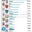 Il Mattino - Abbonamenti flop in casa Napoli, il popolo azzurro vuole l'attaccante! Peggio solo SPAL e Atalanta [GRAFICO]