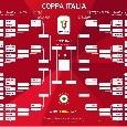 Coppa Italia, questa sera il terzo turno: il programma delle sfide [TABELLONE]