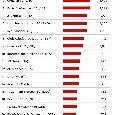 SSC Napoli nella top 20 dei club più <i>spendaccioni</i> dal 2010! ADL ha speso 693mln [GRAFICO]