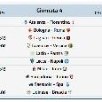 Anticipi e posticipi Serie A - 4a Giornata ritorno: orari partite Serie A