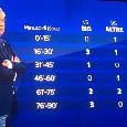 Napoli disastroso nei finali di gara, subite 7 reti negli ultimi 30' [GRAFICO]