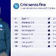 Crisi Napoli senza fine, SKY mostra il 'filotto' negativo: l'ultima vittoria datata 19 ottobre [GRAFICO]