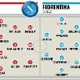 Napoli-Fiorentina, probabili formazioni: confermato Ospina, sorpresa in difesa. In attacco c'è Callejon [GRAFICO]