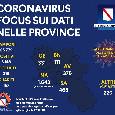 Coronavirus in Campania, il bollettino ufficiale alle 17.00: 3148 positivi e 216 morti