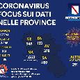 Coronavirus, aggiornamento dell'unità di crisi della Regione Campania: quasi 28mila tamponi fatti, 188 guariti