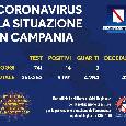 Coronavirus in Campania, il bollettino odierno: 14 nuovi positivi e 3 guariti, un decesso nelle ultime 24 ore