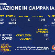 Regione Campania, il bollettino giornaliero: 1.312 nuovi positivi di cui 1243 asintomatici, 256 guariti e 12 decessi