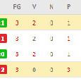 Classifica Europa League, Girone F: Napoli, AZ e Real Sociedad al primo posto con 6 punti [FOTO]