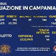 Regione Campania - Il bollettino giornaliero: 392 positivi di cui 48 con sintomi, 676 guariti e 29 decessi