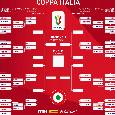 Coppa Italia, Sassuolo eliminato: la Juventus incontrerà la SPAL che vince 2-0