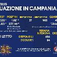 Regione Campania, il bollettino giornaliero: 1.021 nuovi positivi di cui 57 con sintomi, 452 guariti e 12 decessi