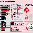 Champions League, dal 1992 distribuiti 20 miliardi di euro di premi! Napoli quinta italiana, quasi 300mln agli azzurri [GRAFICO]