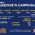 Bollettino Coronavirus Campania: 1.386 nuovi casi, 43 deceduti [FOTO]