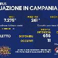 Bollettino Coronavirus Campania: 261 nuovi positivi e 5 decessi