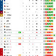 La Juve la ribalta con lo Spezia, la Salernitana pareggia 2-2 [CLASSIFICA]