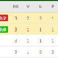 Classifica Europa League: il Napoli sale a 4 punti [FOTO]
