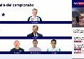 Sky - Ecco le 'stelle' del campionato di Serie A: tra gli allenatori domina Ancelotti, anche Allegri costretto ad inseguire [FOTO]
