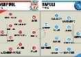 Tuttosport - Liverpool-Napoli, probabili formazioni: Matip nei Reds, solito Napoli 'europeo'. 5 azzurri in Tribuna [GRAFICO]