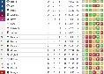 Il Napoli si ferma e la Juve è irraggiungibile: bianconeri a + 13, l'Inter si avvicina [CLASSIFICA]