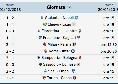 Serie A - Risultati Serie A, le partite della 33esima Giornata: gol, calendario e classifica