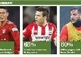 CdM - James 80%, Lozano 65%, Manolas 60%: tutte le percentuali del calciomercato Napoli