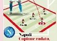 L'analisi Gazzetta: copione rodato, difesa e mediana da titolo! Al Napoli manca solo un bomber come Icardi