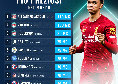 Transfermarkt - Classifica difensori più costosi al mondo: primo Alexander-Arnold, c'è anche Koulibaly