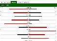 Napoli-Fiorentina 0-1, termina il primo tempo: possesso palla e tre tiri per gli azzurri [STATISTICHE]