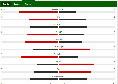 Napoli-Fiorentina 0-2, le statistiche: il dominio del possesso palla serve a poco