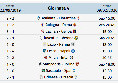 Anticipi e posticipi Serie A - 23a Giornata andata: orari partite Serie A