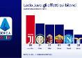Sky - L'effetto sul bilancio del Napoli tra perdite e stipendi risparmiati in stile Juve [GRAFICI]