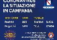 Coronavirus, il nuovo bollettino in Campania: oltre 200 positivi quest'oggi