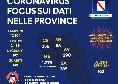 Coronavirus in Campania, nuovo bollettino: 2.456 i positivi