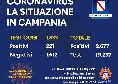 Coronavirus, il bollettino serale della Regione Campania: 221 i positivi di oggi, 1833 tamponi eseguiti [FOTO]
